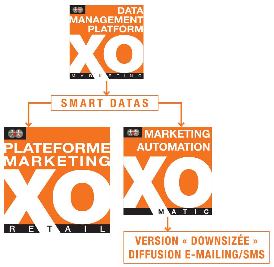 Solution de marketing automation XO
