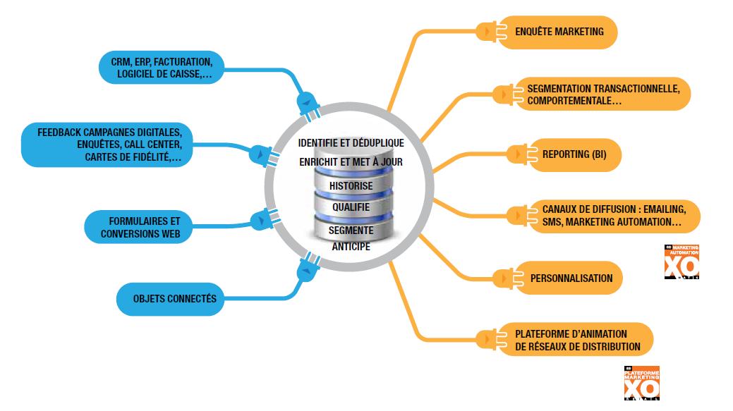 Schéma d'agrégation des données DMP XO
